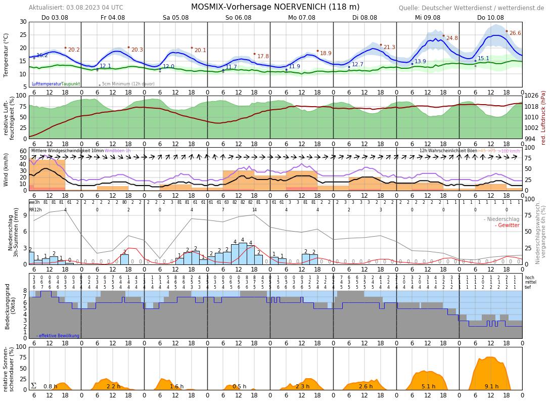 Wetter Erftstadt 14 Tage