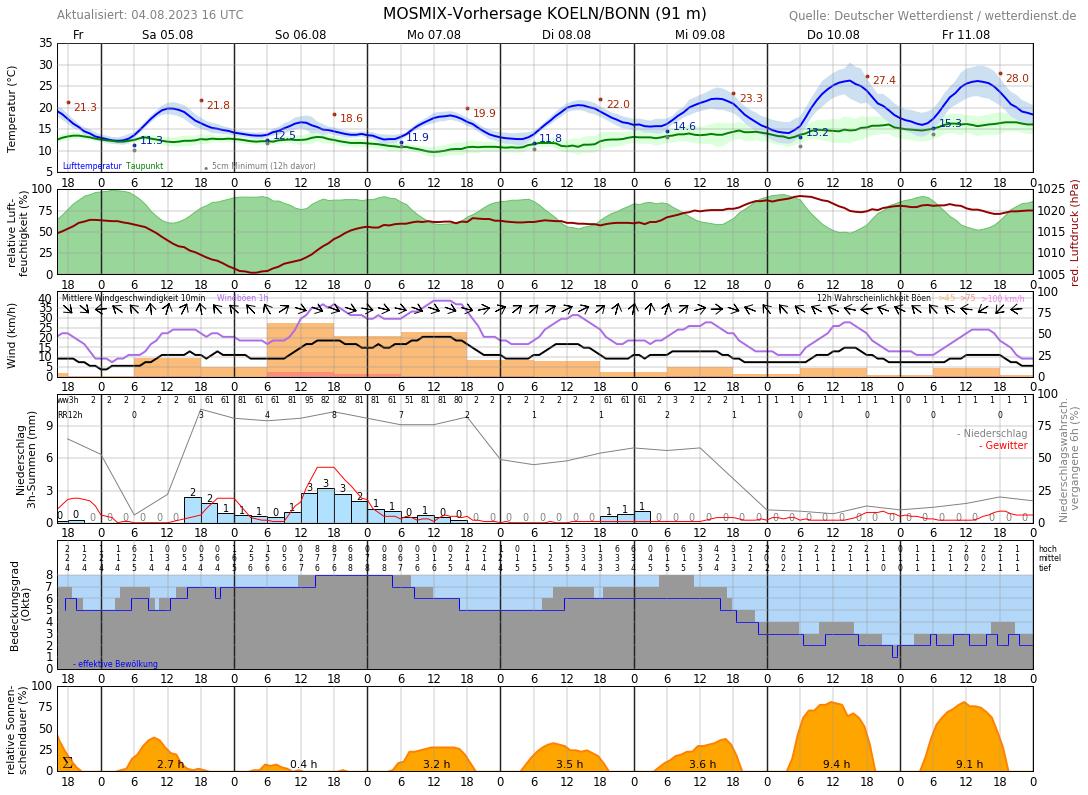 Wettervorhersage Bonn 10 Tage
