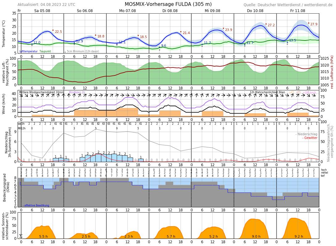 Wetter Fulda 10 Tage