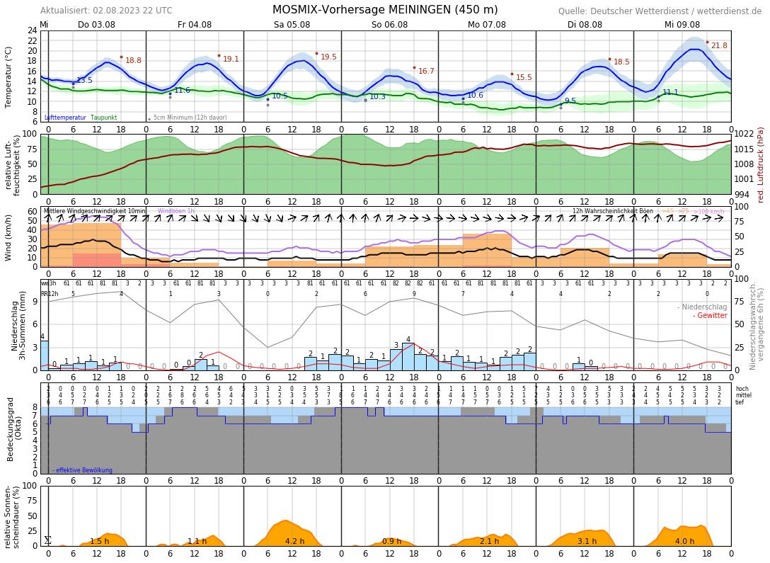 Wetter Meiningen 14 Tage