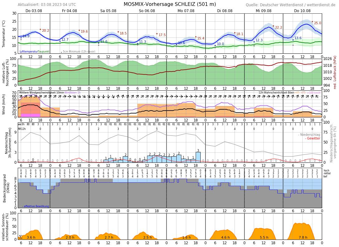 Wetter Schleiz 16 Tage