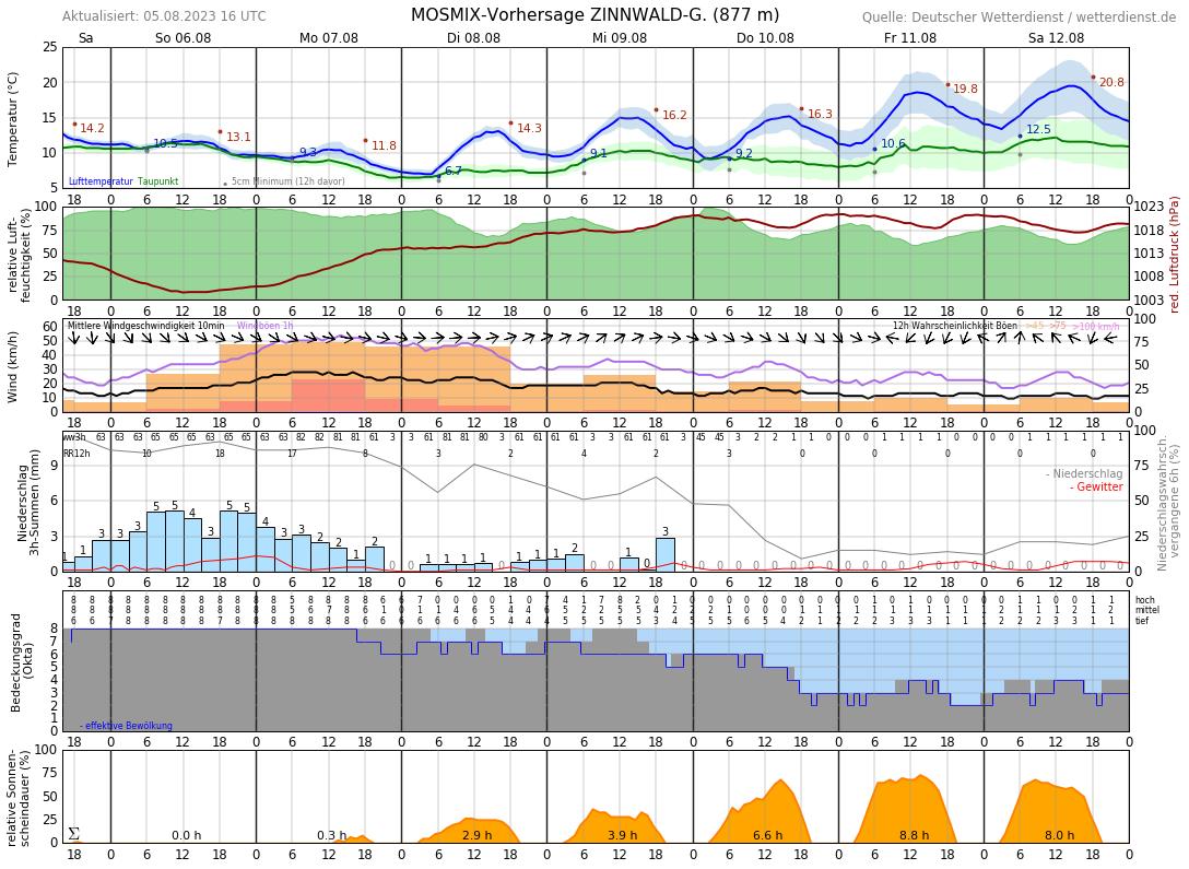 Wetter Altenberg 16 Tage