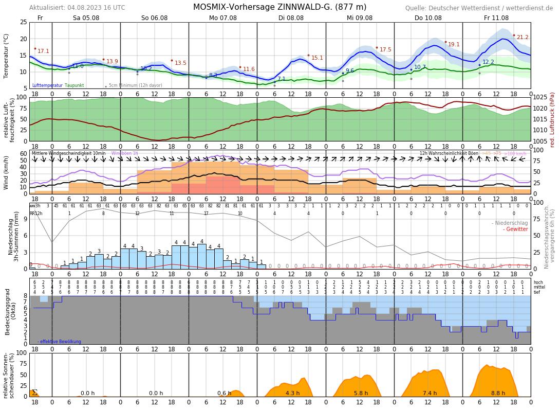 Wetter Altenberg 14 Tage