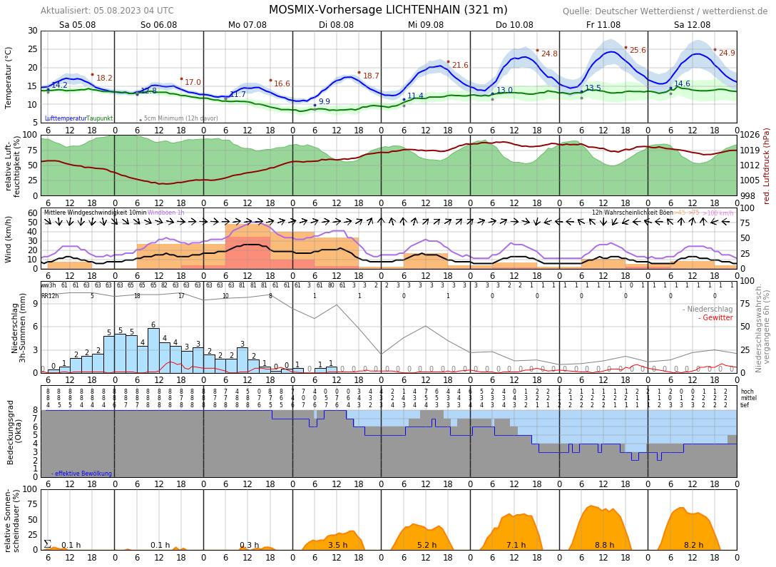 Wetter Mundelsheim 10 Tage