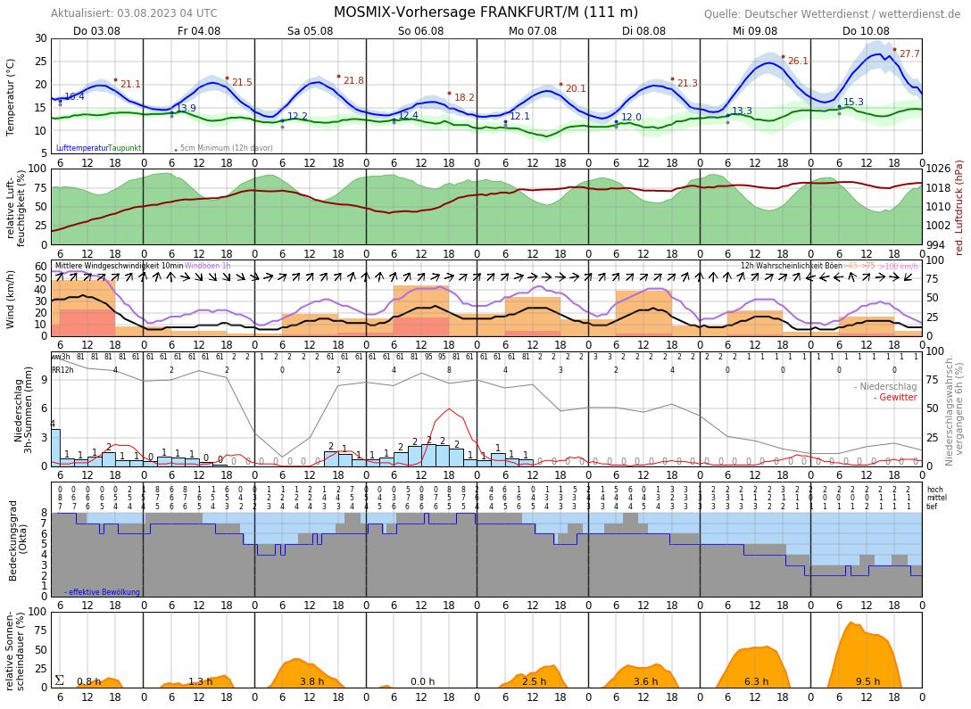 Wetter Mörfelden 7 Tage