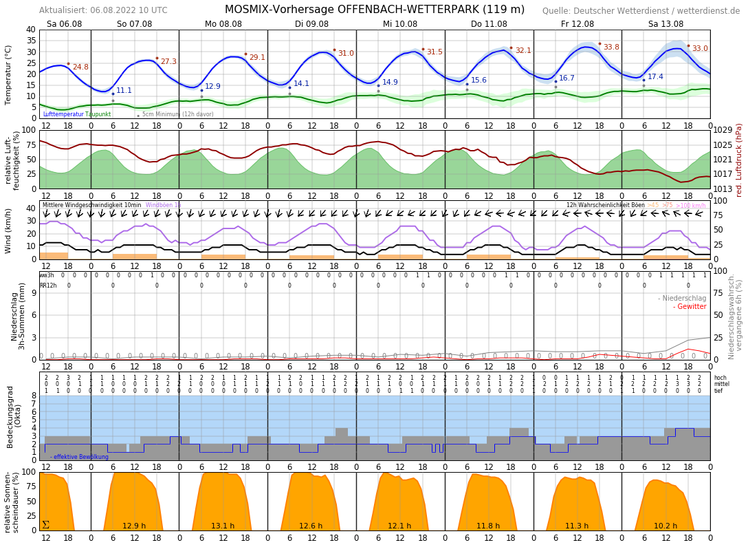 wetter offenbach am main 7 tage