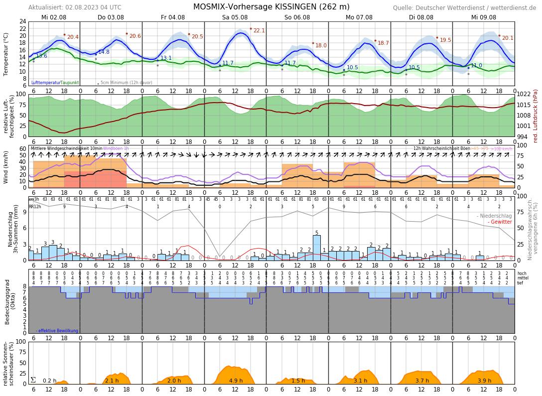 10-Tage-Wetter Bad Bocklet - Wetterdienst.de