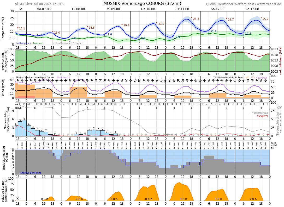Wetter In Coburg Für 14 Tage