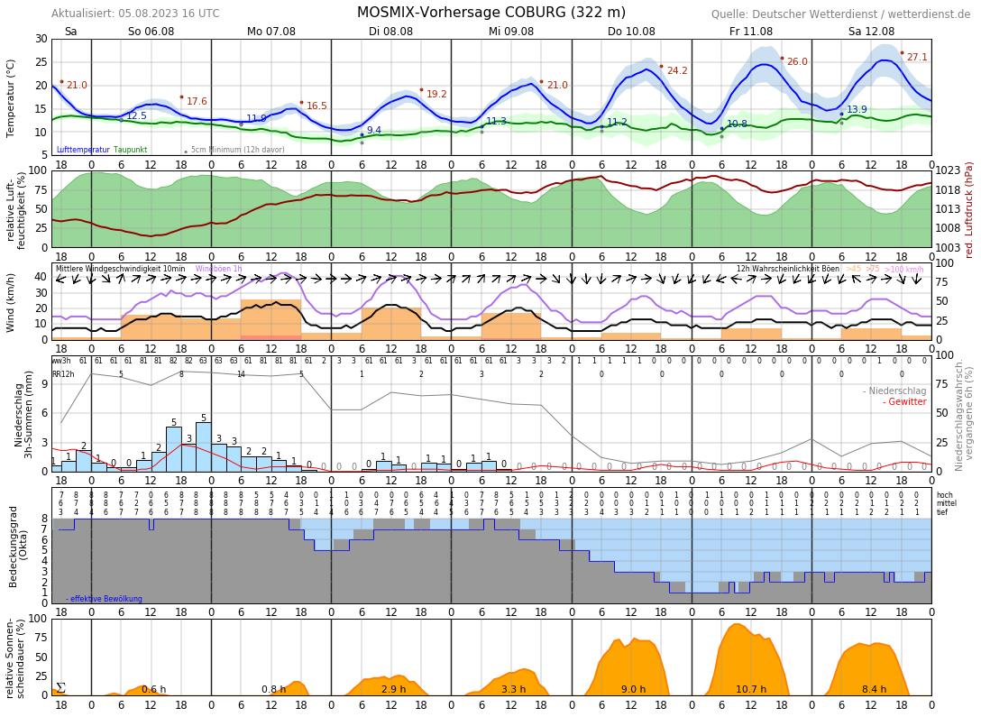 Wetter Coburg 14 Tage Vorhersage