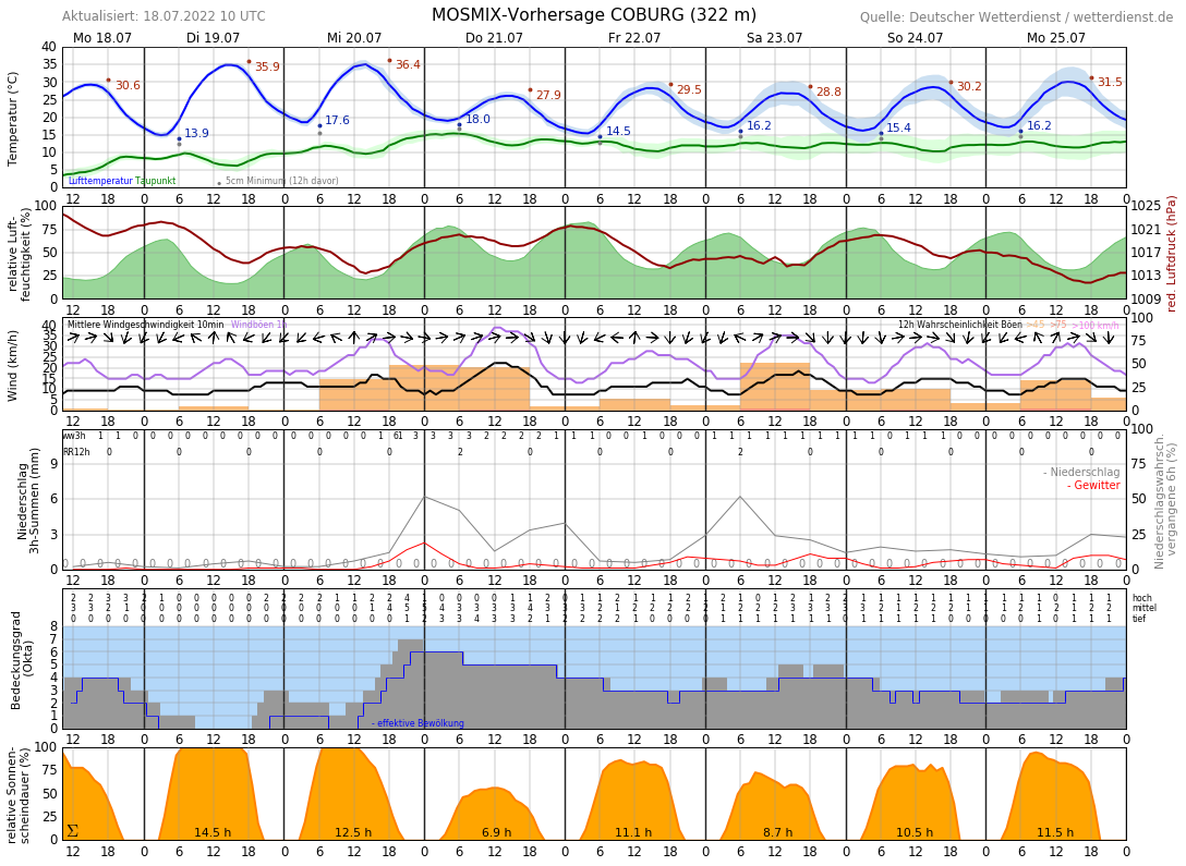 Wetter Coburg 16 Tage