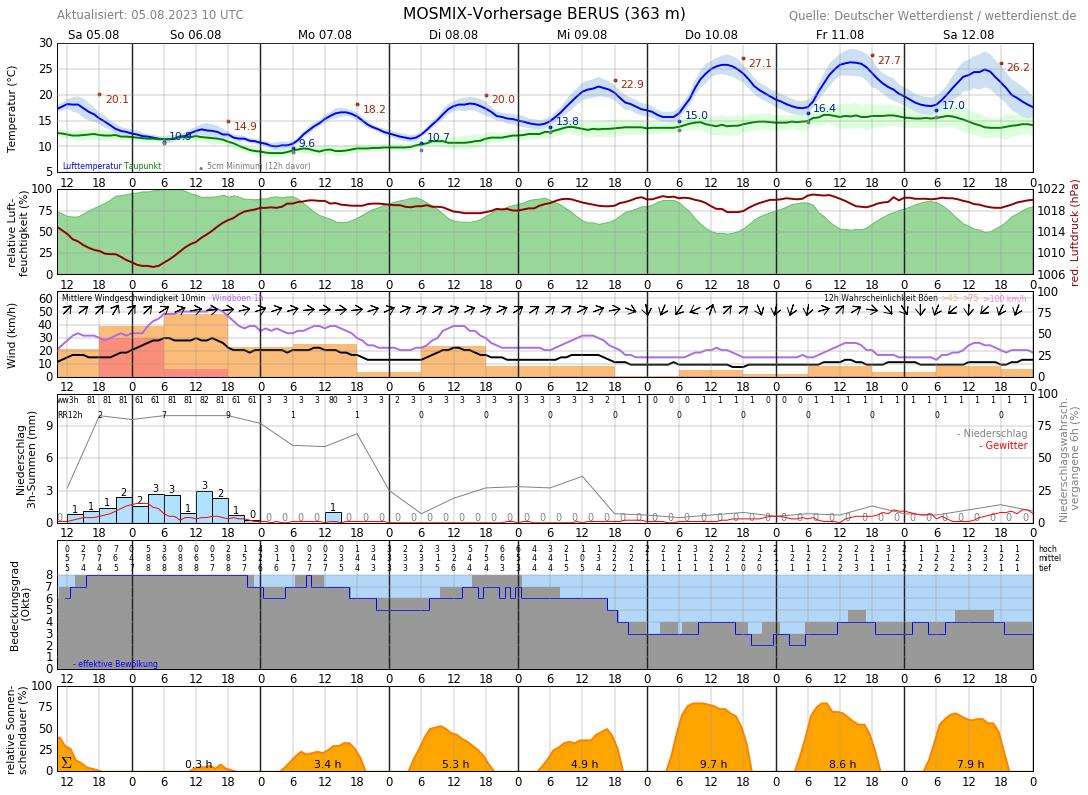 Wetter Saarlouis 14 Tage
