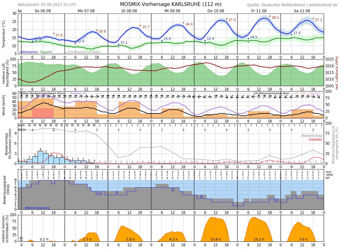 Karlsruhe Wetter 14 Tage