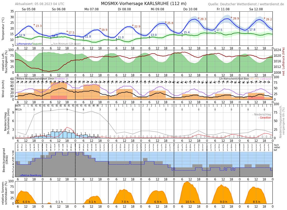 Wetter Karlsruhe 16 Tage