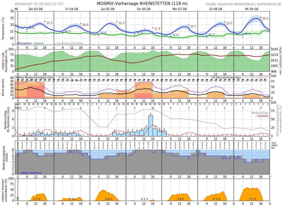 Wetter In Ettlingen 7 Tage
