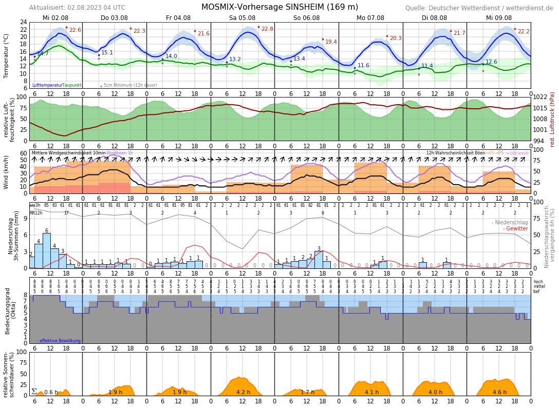 Wetter In Sinsheim 7 Tage