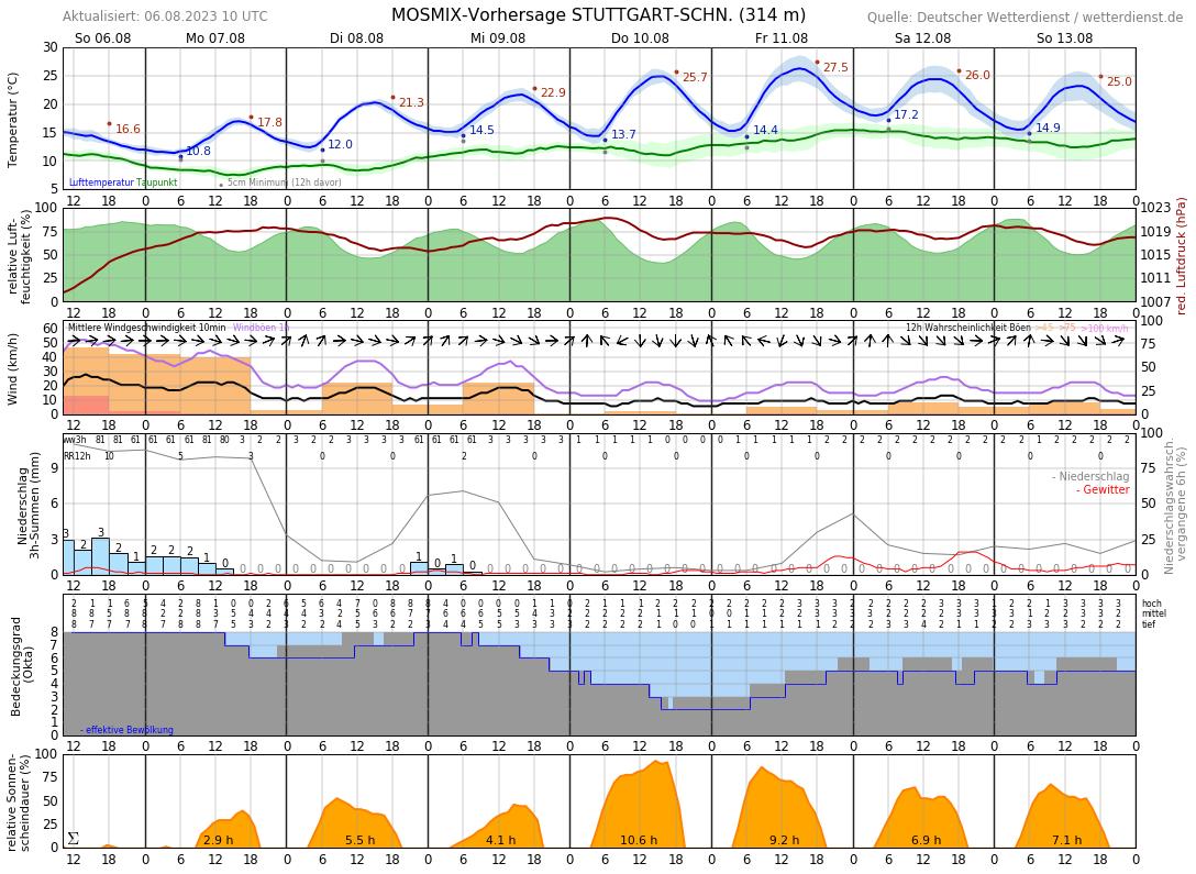 Wetter Waiblingen 16 Tage