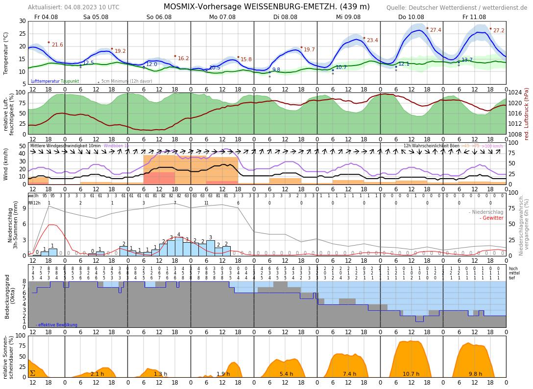 Wetter Treuchtlingen 14 Tage