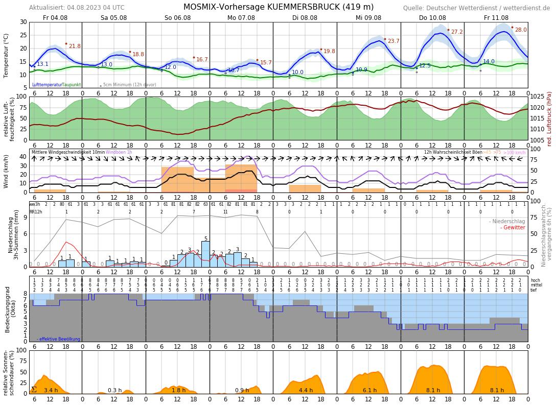 Wetter Amberg 16 Tage