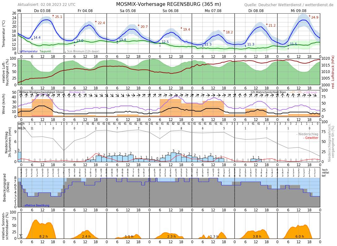 Wetter 16 Tage Regensburg