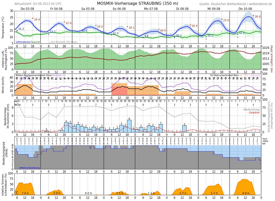 Wetter Straubing 14 Tage