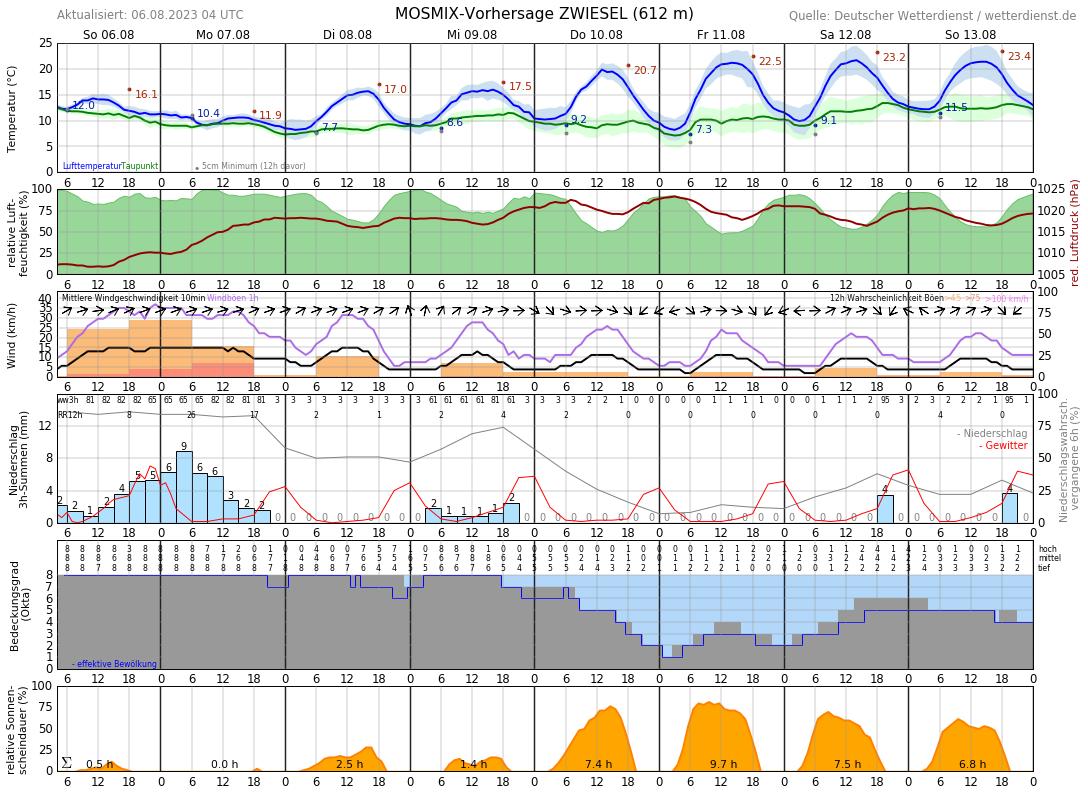 Wetter In Zwiesel 14 Tage