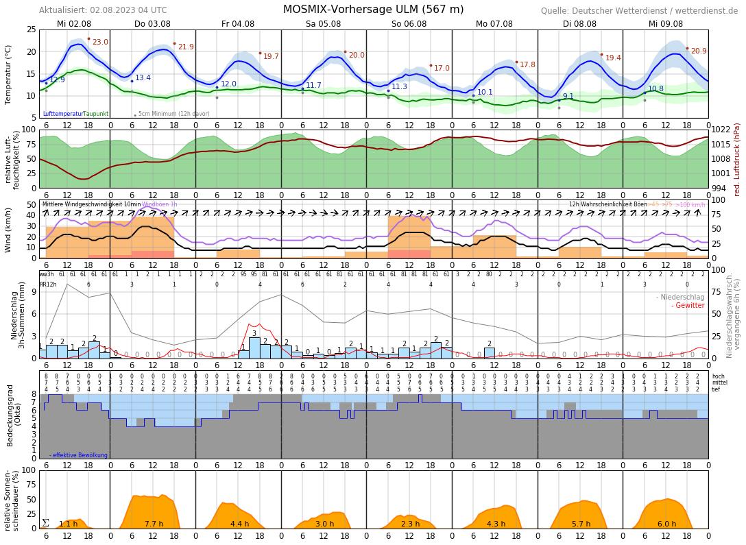 Wetter Neu-Anspach 7 Tage