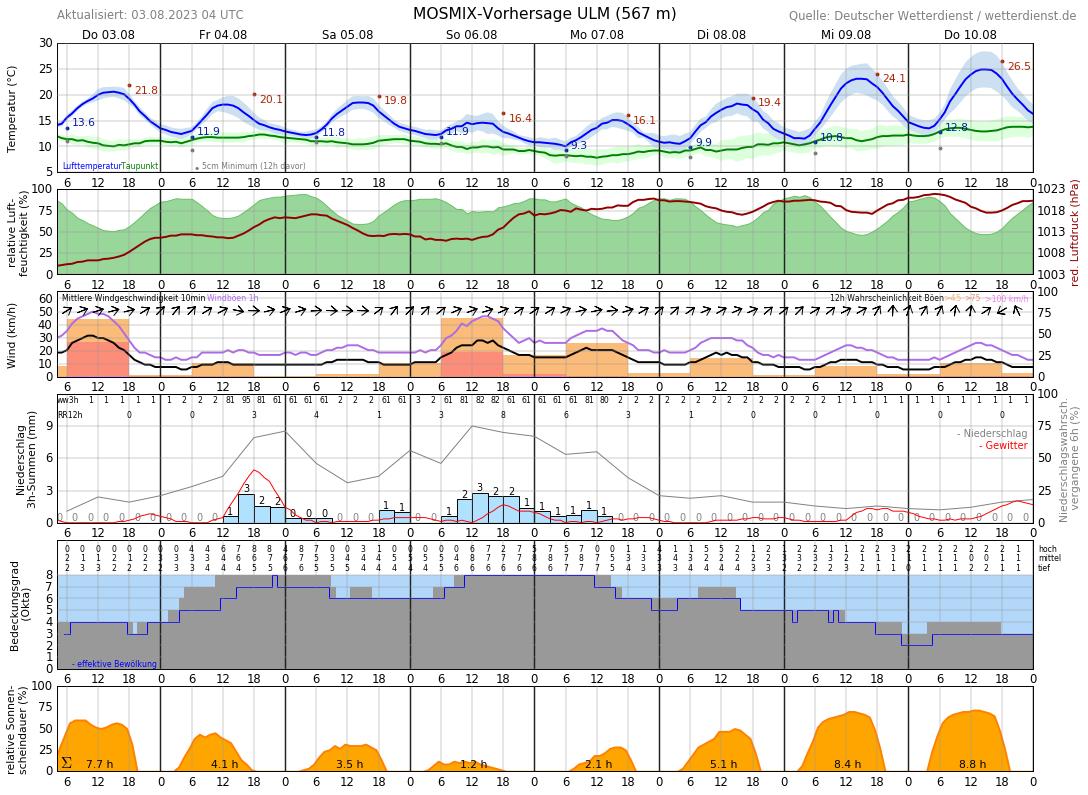 Wetter Ulm 14 Tage Vorhersage