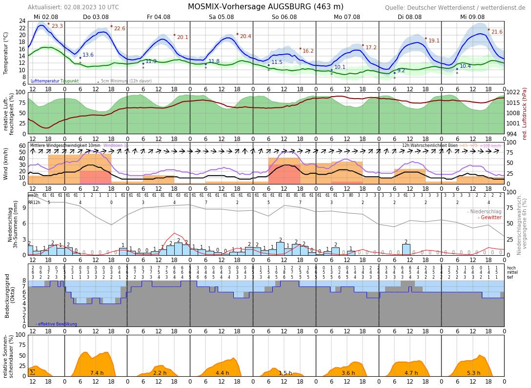 Wetter Augsburg 16 Tage
