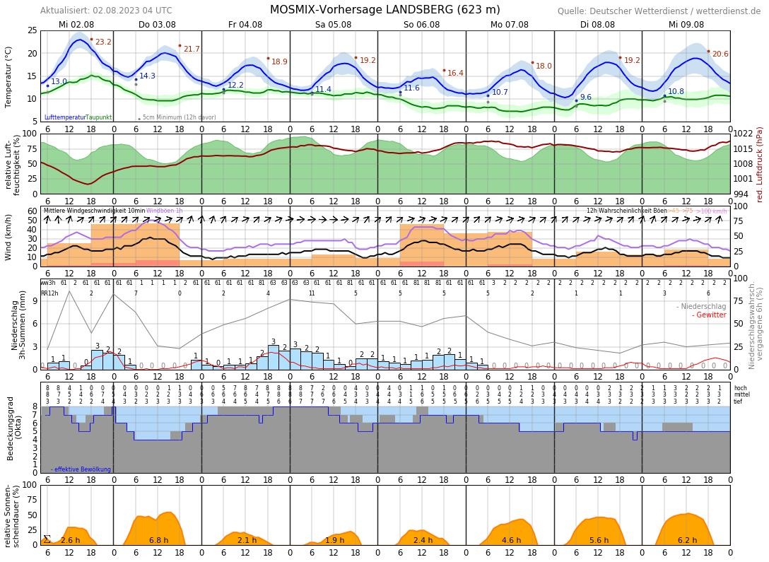 Wetter Landsberg Am Lech 16 Tage