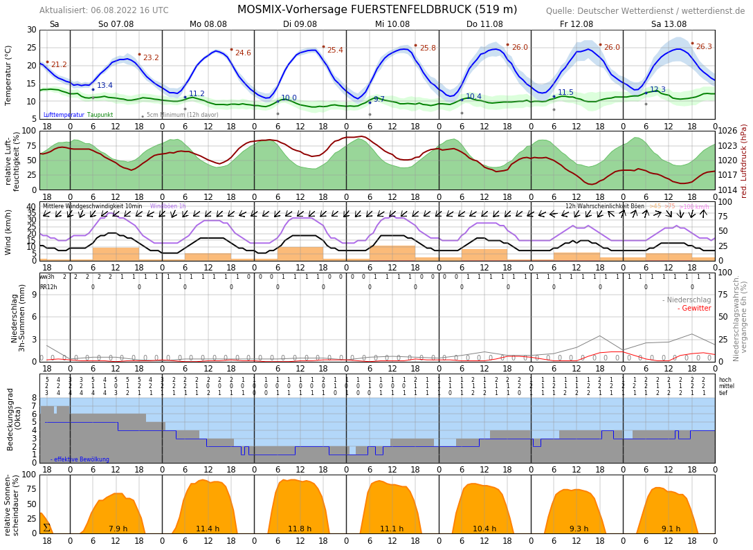 Wetter Olching 14 Tage