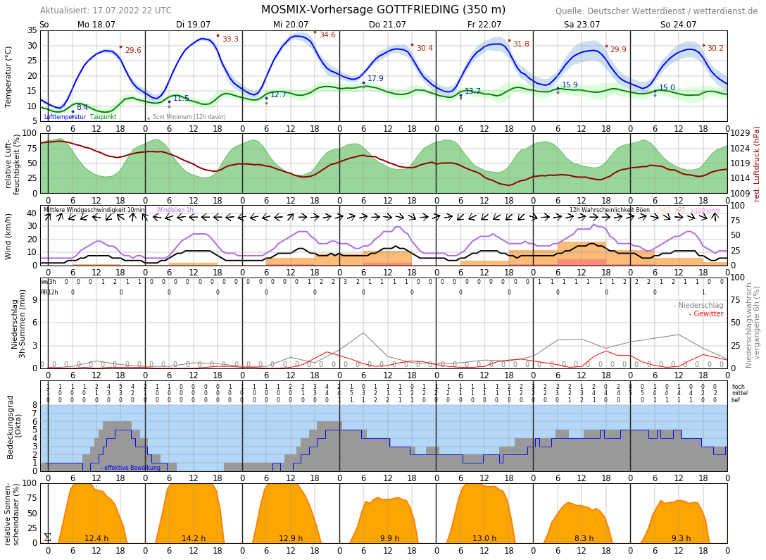 Wetter Dingolfing 14 Tage