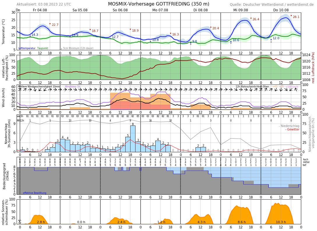 Wetter Dingolfing 16 Tage