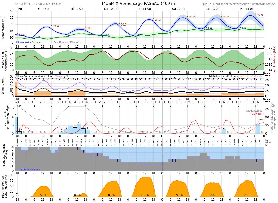 Wetter Passau 14 Tage
