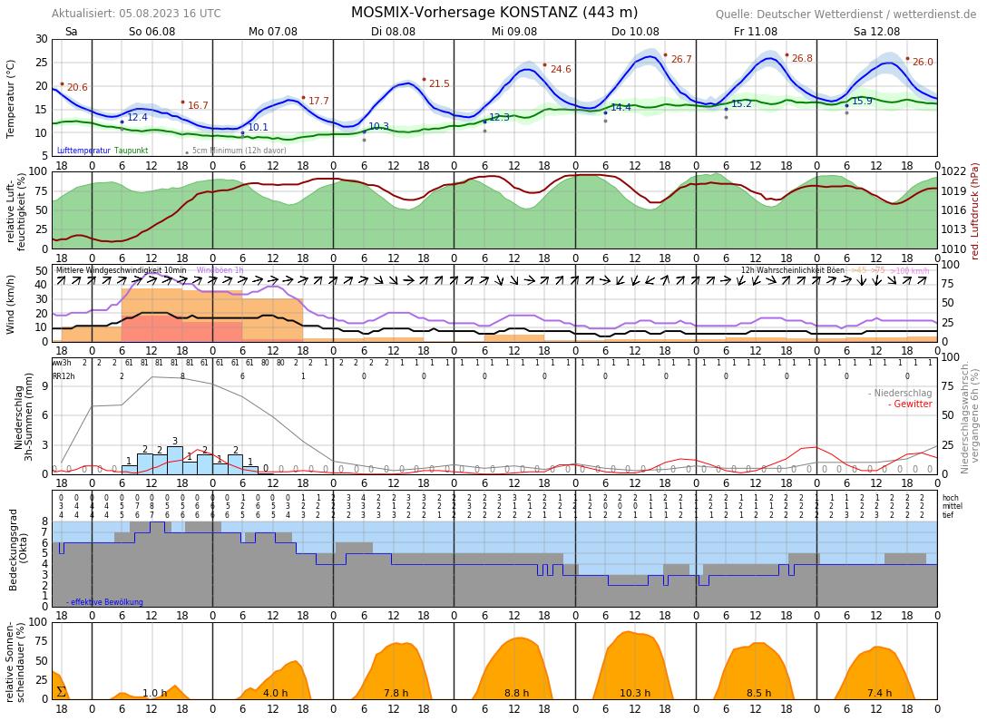 Wetter Aktuell Konstanz