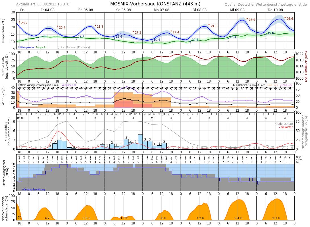 Konstanz Wetter 16 Tage