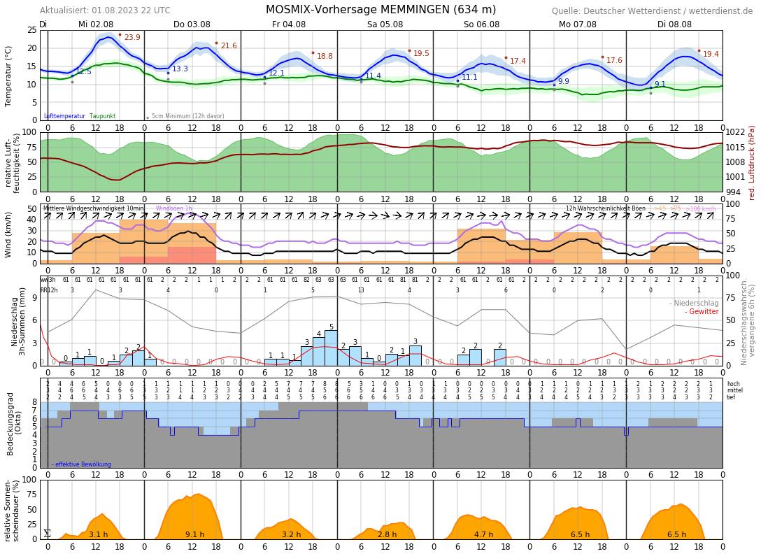 Wetter Memmingen 7 Tage