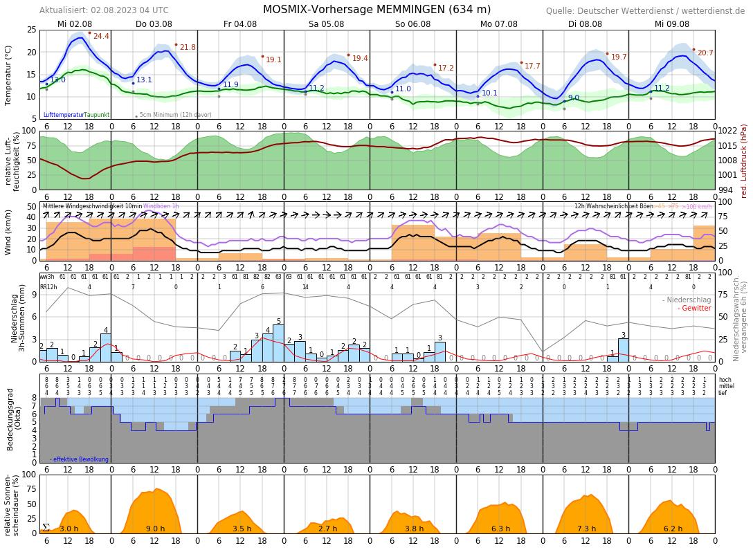 Wetter Memmingen 16 Tage