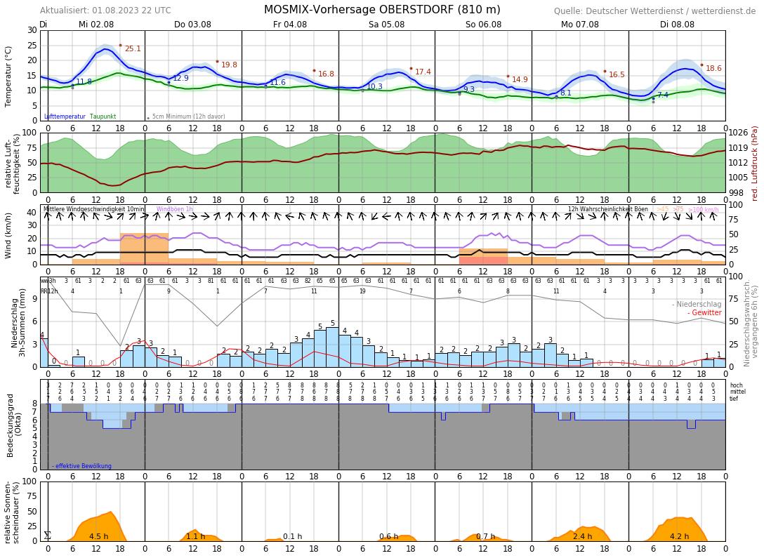 Wetter Oberstdorf 16 Tage Vorhersage