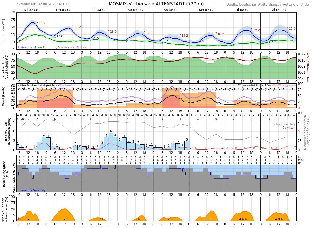 Wetter Schongau 14 Tage