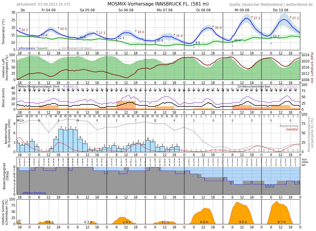 Wetter Innsbruck 10 Tage