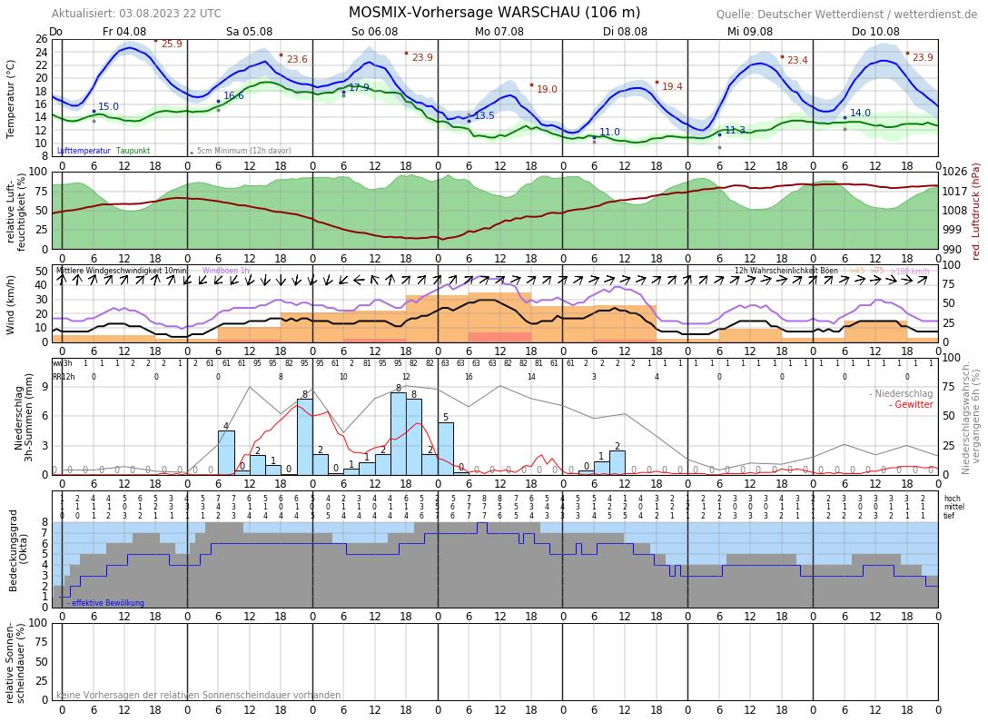 Wetter Warschau 16 Tage