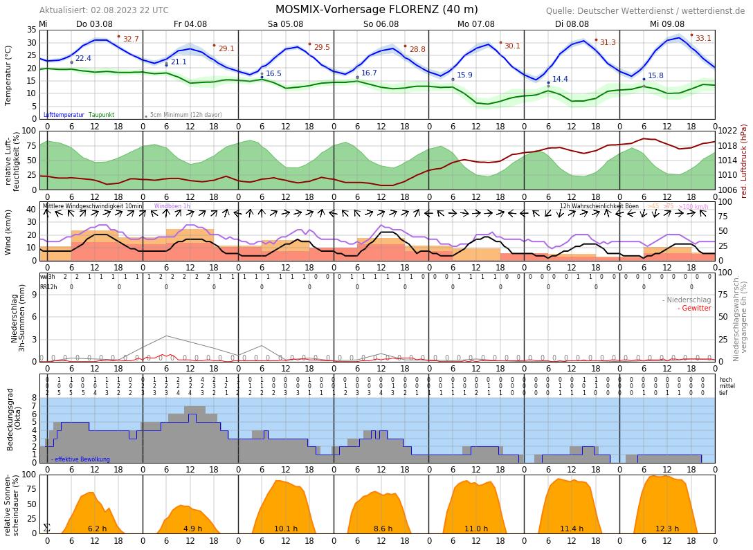 Wetter Florenz 16 Tage