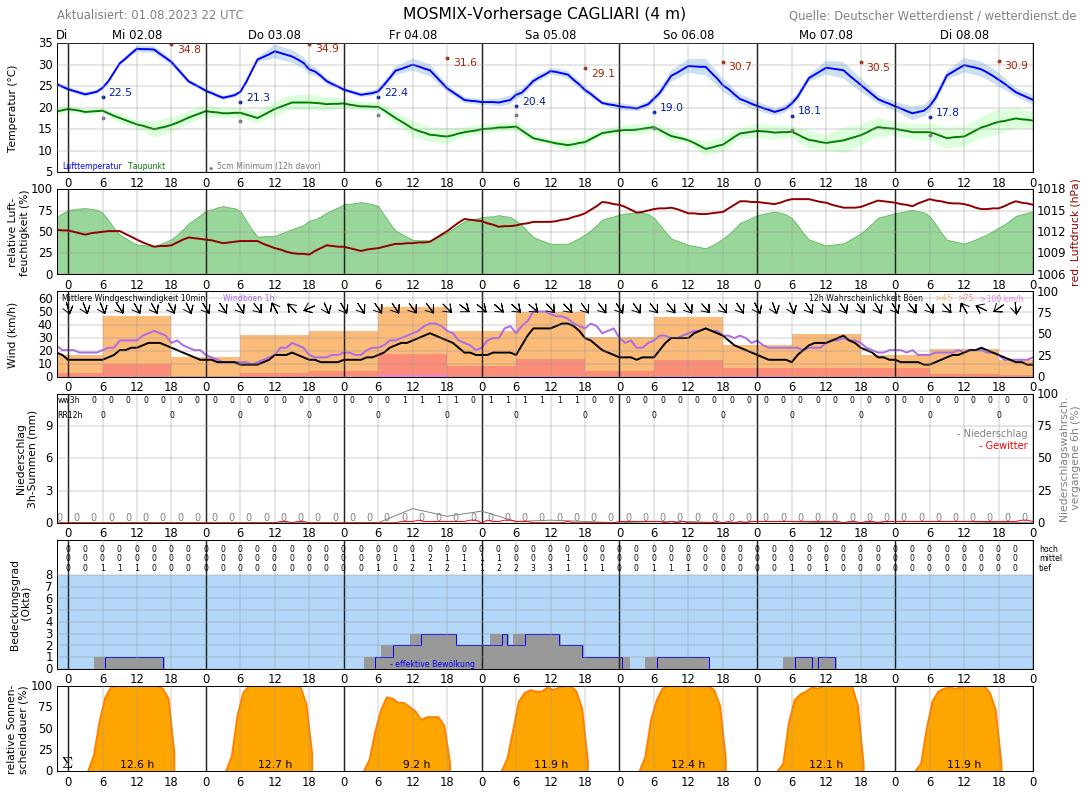 Wetter Cagliari 16 Tage