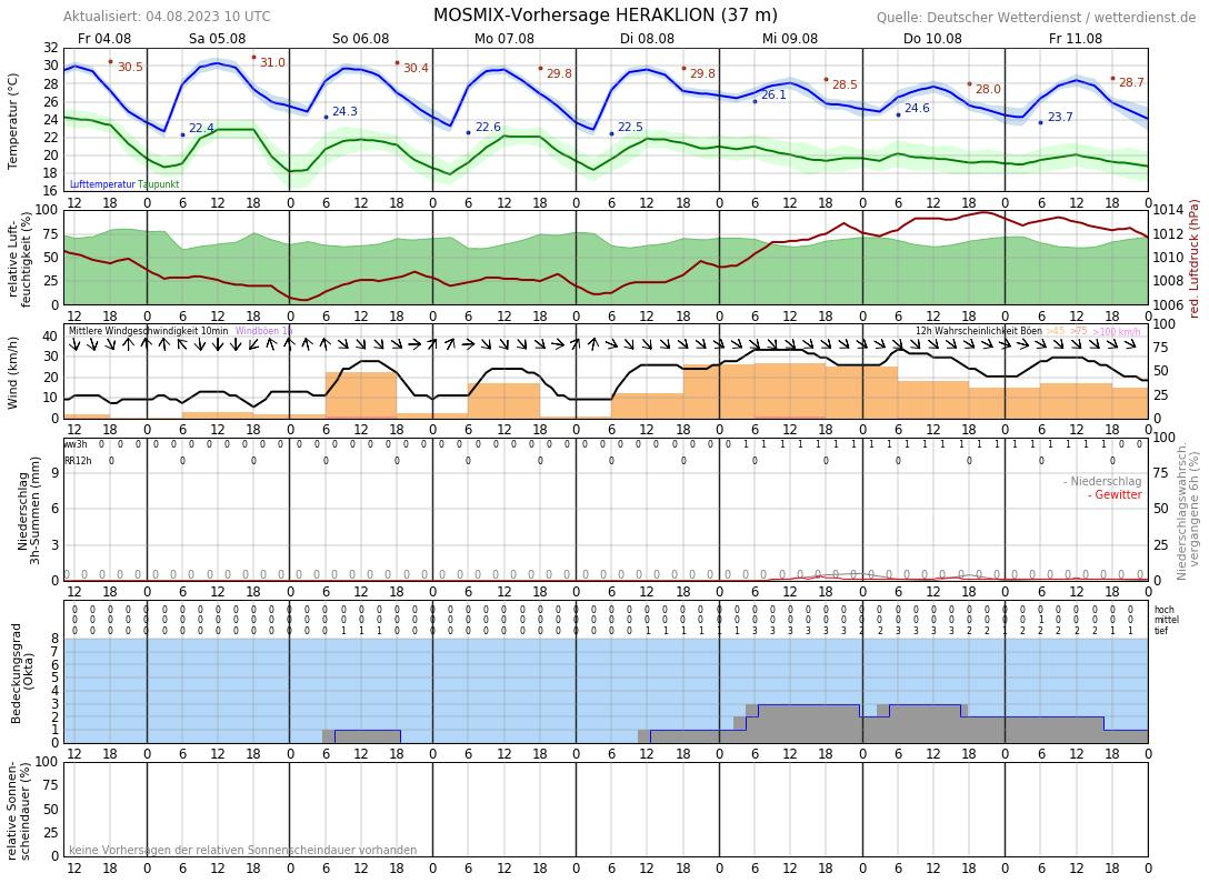 Wetter 24.12.16