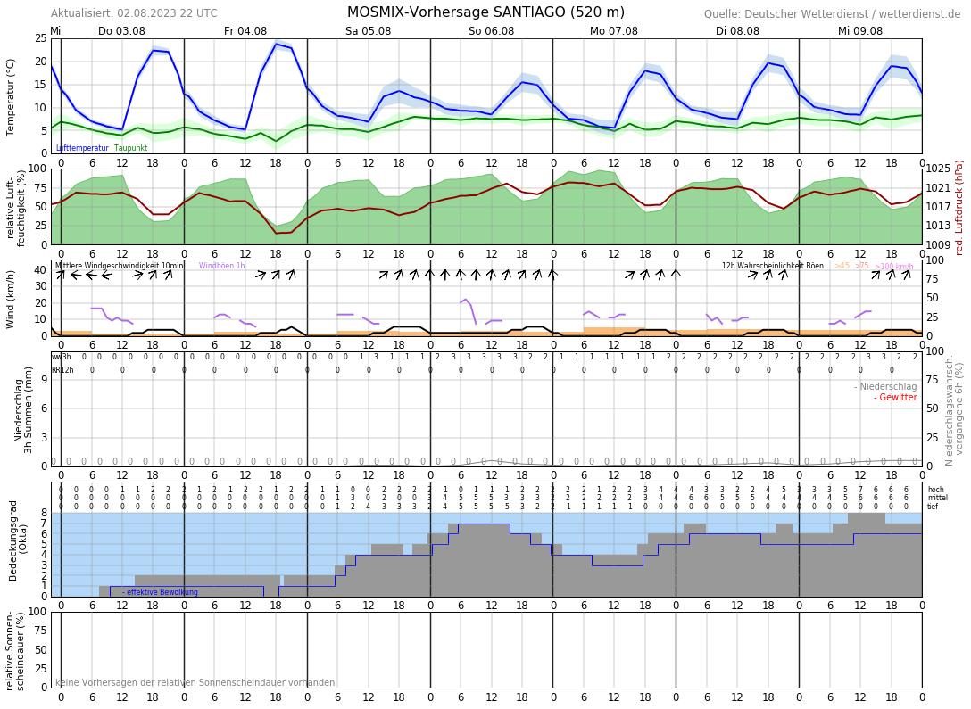 Wetter Santiago De Compostela 14 Tage Vorhersage