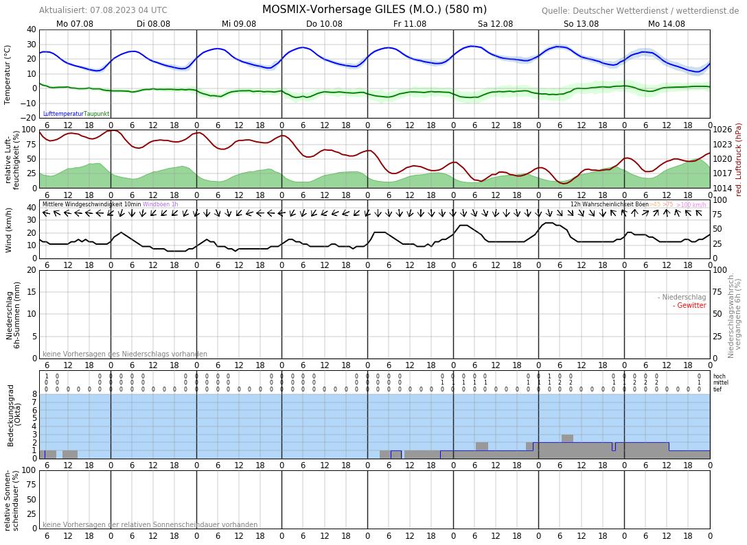 Wetter Schwerin 14 Tage