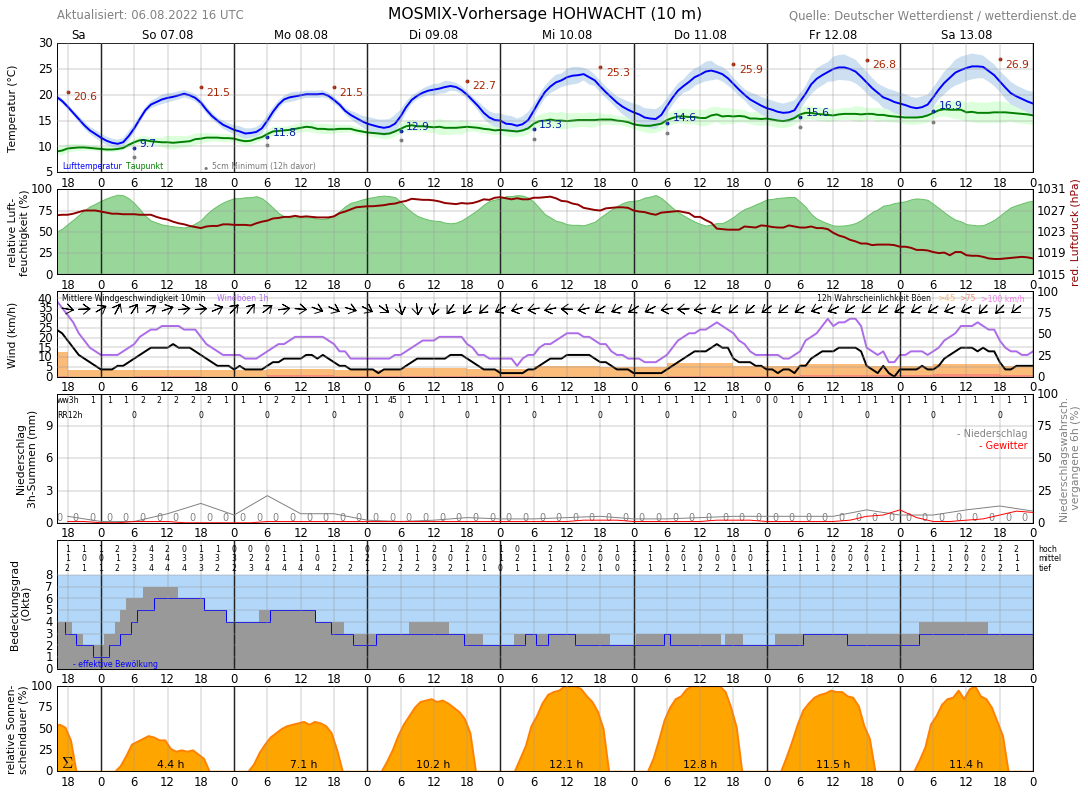 Wetter Ostsee 16 Tage