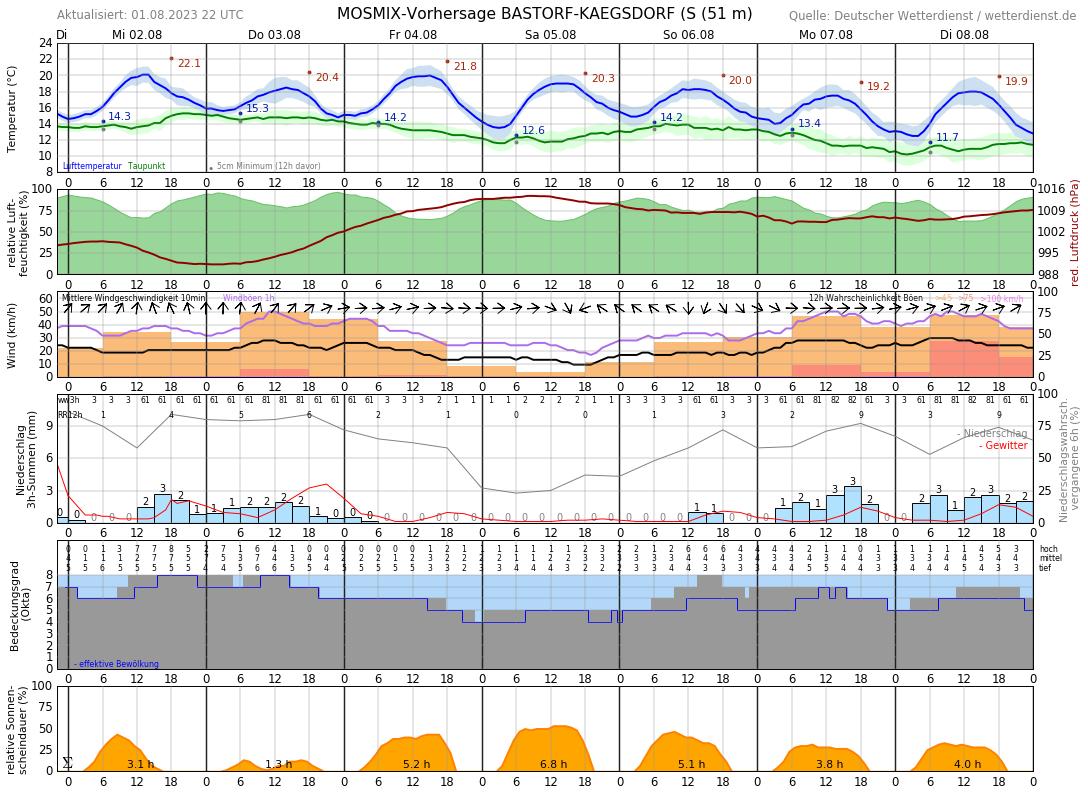 Wetter Kühlungsborn 10 Tage