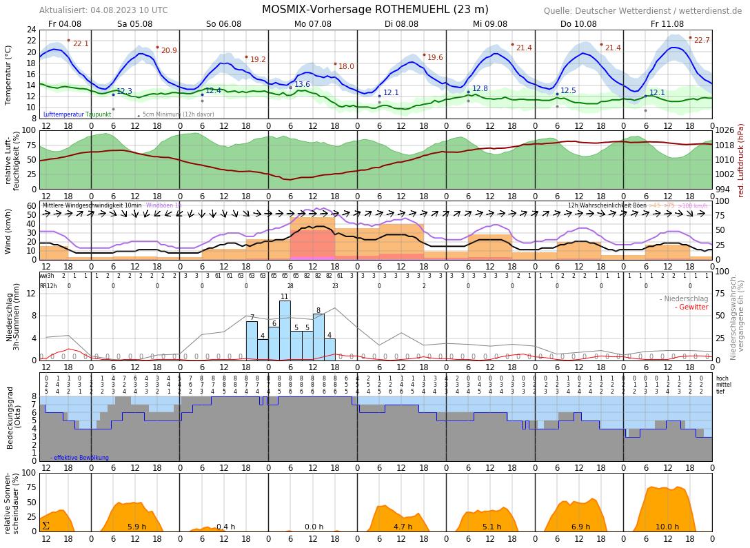 Wetter Wismar 14 Tage