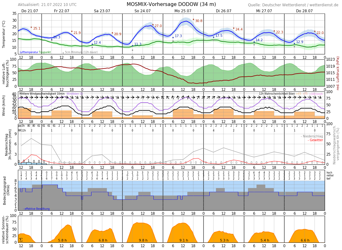 Wetter Hagenow 14 Tage